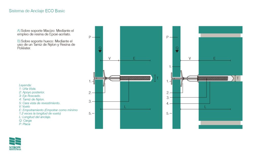 Sistema de Anclaje ECO Basic – detalles - Strow Sistemas