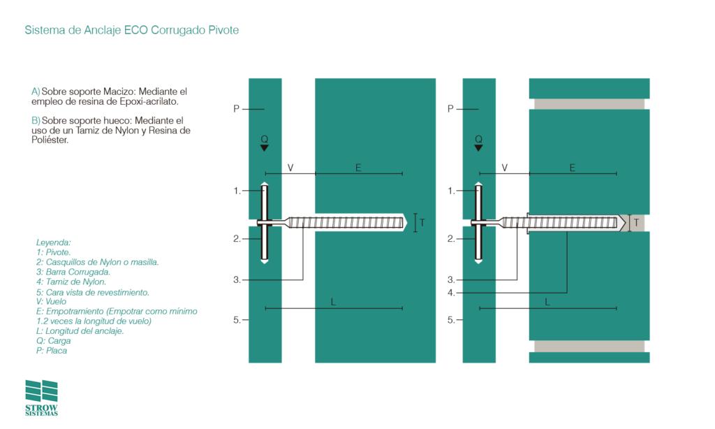 Sistema de Anclaje ECO Corrugado Pivote - detalles - Strow-Sistemas