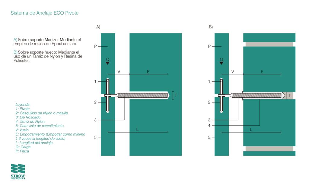 Sistema de Anclaje ECO Pivote – detalles - Strow Sistemas
