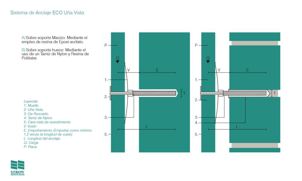 Sistema de Anclaje ECO Uña Vista - detalles - Strow Sistemas