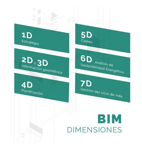 7 BIM Dimensiones